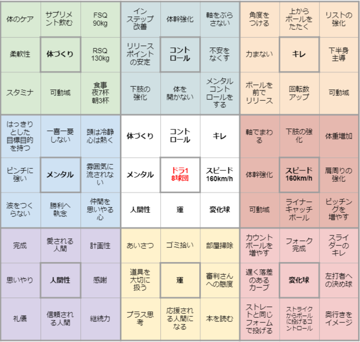 マンダラチャート_大谷翔平